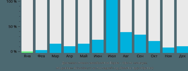 Динамика поиска авиабилетов из Варны в Уфу по месяцам