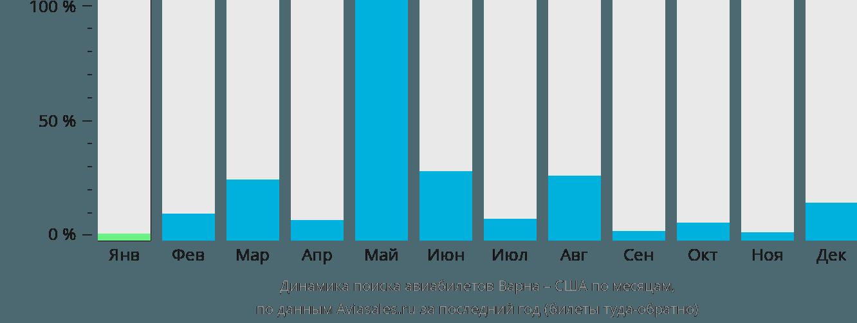 Динамика поиска авиабилетов из Варны в США по месяцам