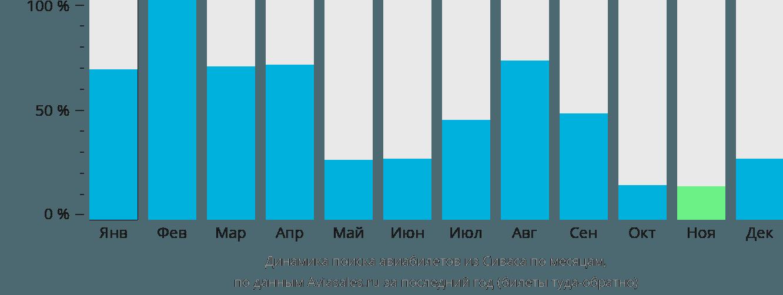 Динамика поиска авиабилетов из Сиваса по месяцам