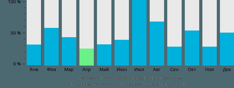 Динамика поиска авиабилетов из Кантхо по месяцам