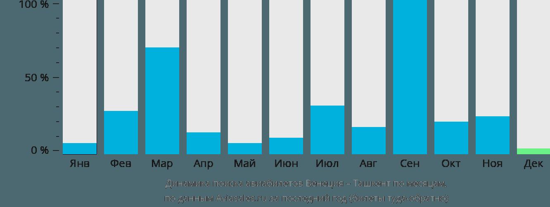 Динамика поиска авиабилетов из Венеции в Ташкент по месяцам