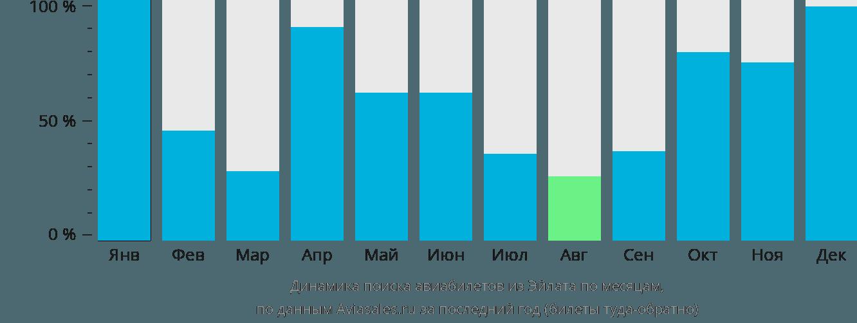 Динамика поиска авиабилетов из Овды по месяцам