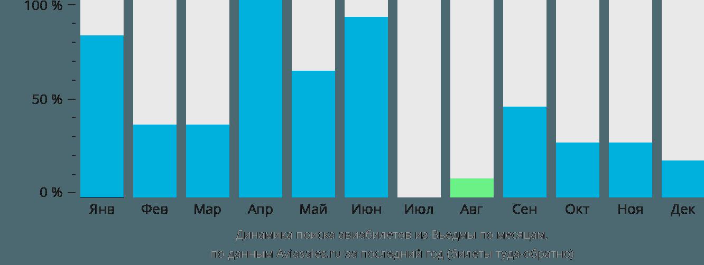 Динамика поиска авиабилетов из Вьедмы по месяцам
