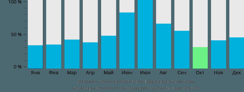 Динамика поиска авиабилетов из Виджаявады по месяцам