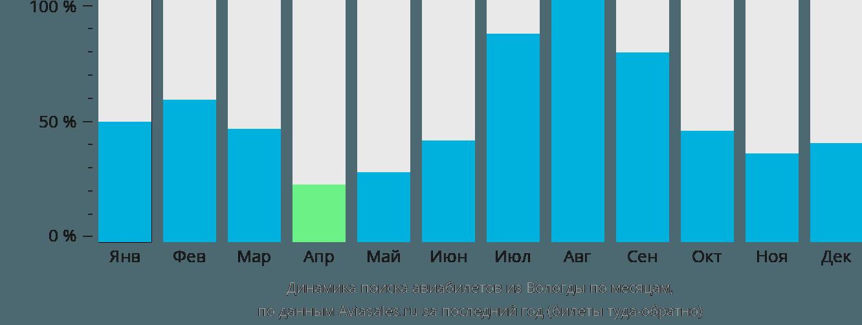 Динамика поиска авиабилетов из Вологды по месяцам