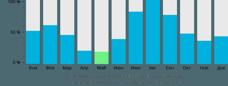 Динамика поиска авиабилетов из Вологды в Россию по месяцам