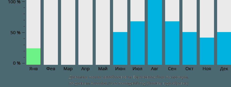 Динамика поиска авиабилетов из Верхневилюйска по месяцам