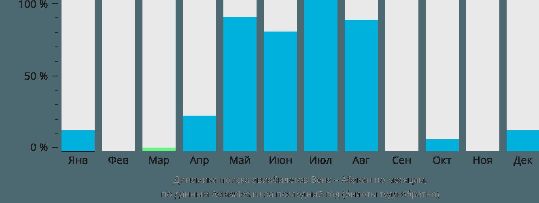 Динамика поиска авиабилетов из Вены в Абакан по месяцам