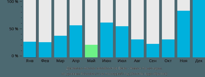 Динамика поиска авиабилетов из Вены в Амман по месяцам