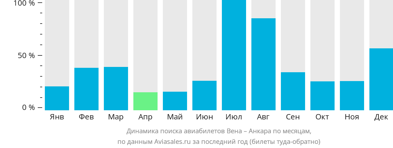 Динамика поиска авиабилетов из Вены в Анкару по месяцам
