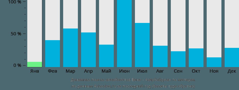 Динамика поиска авиабилетов из Вены в Азербайджан по месяцам