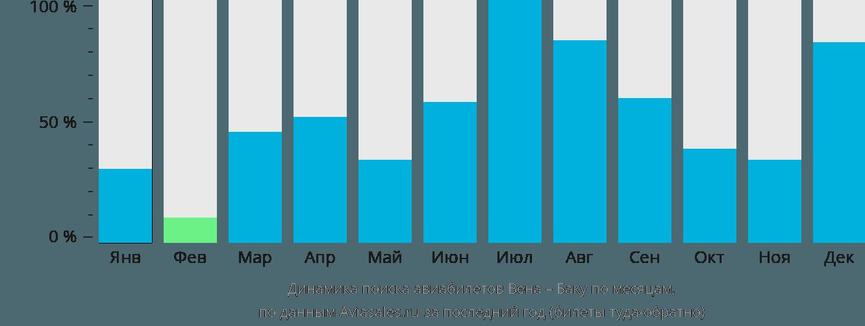 Динамика поиска авиабилетов из Вены в Баку по месяцам