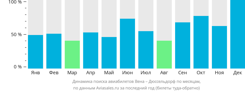 Динамика поиска авиабилетов из Вены в Дюссельдорф по месяцам