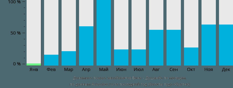 Динамика поиска авиабилетов из Вены в Душанбе по месяцам