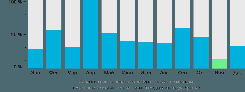 Динамика поиска авиабилетов из Вены в Базель по месяцам