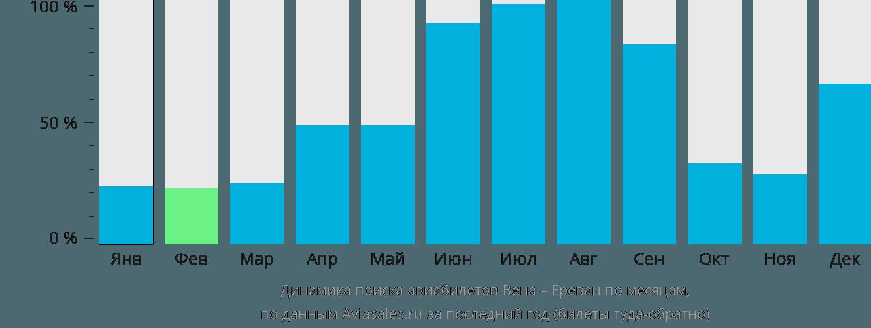 Динамика поиска авиабилетов из Вены в Ереван по месяцам