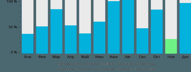 Динамика поиска авиабилетов из Вены в Финляндию по месяцам