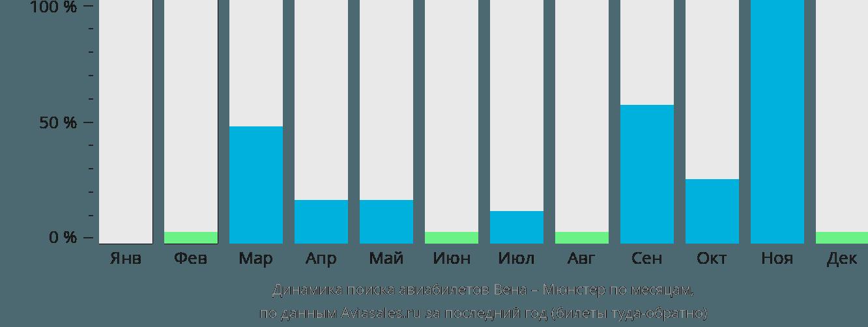 Динамика поиска авиабилетов из Вены в Мюнстер по месяцам