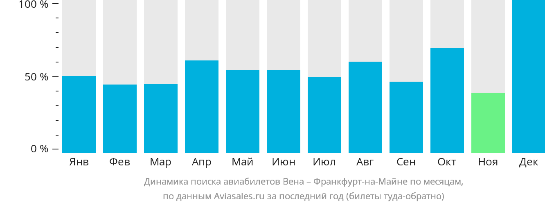 Динамика поиска авиабилетов из Вены во Франкфурт-на-Майне по месяцам