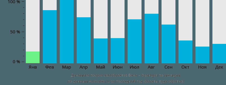 Динамика поиска авиабилетов из Вены во Францию по месяцам