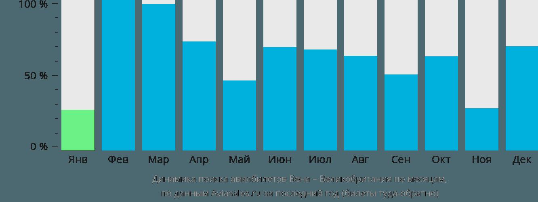 Динамика поиска авиабилетов из Вены в Великобританию по месяцам