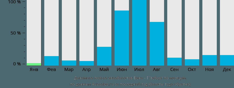 Динамика поиска авиабилетов из Вены в Гётеборг по месяцам