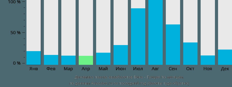 Динамика поиска авиабилетов из Вены в Грецию по месяцам