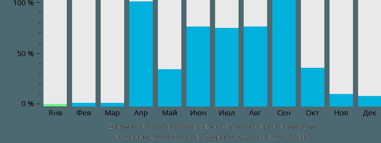 Динамика поиска авиабилетов из Вены в Ираклион (Крит) по месяцам