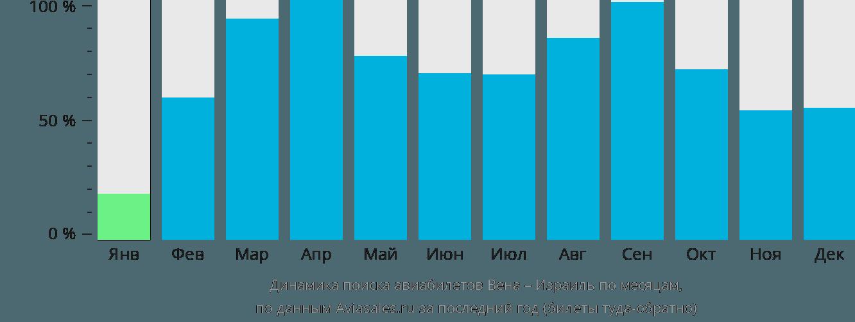 Динамика поиска авиабилетов из Вены в Израиль по месяцам
