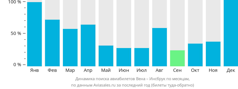 Динамика поиска авиабилетов из Вены в Инсбрук по месяцам