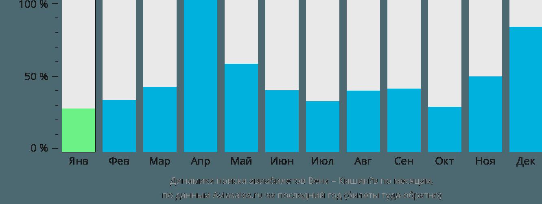 Динамика поиска авиабилетов из Вены в Кишинёв по месяцам