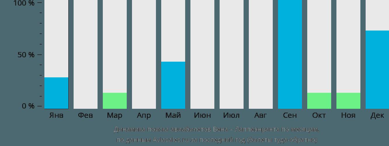 Динамика поиска авиабилетов из Вены в Лаппеенранту по месяцам