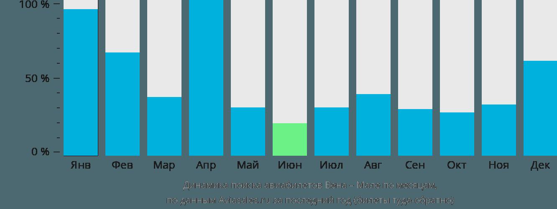 Динамика поиска авиабилетов из Вены в Мале по месяцам