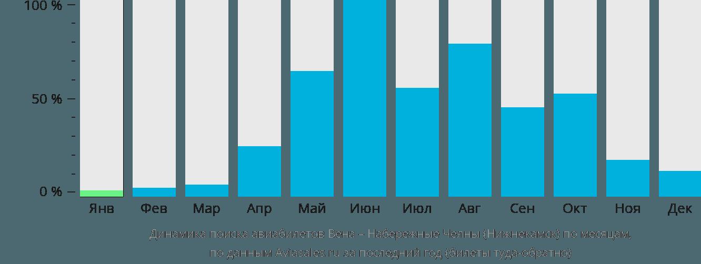 Динамика поиска авиабилетов из Вены в Набережные Челны (Нижнекамск) по месяцам