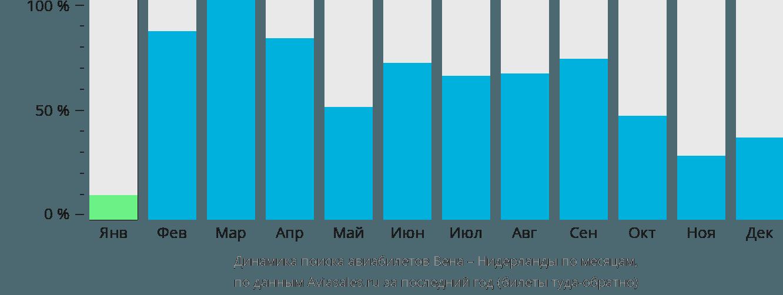 Динамика поиска авиабилетов из Вены в Нидерланды по месяцам