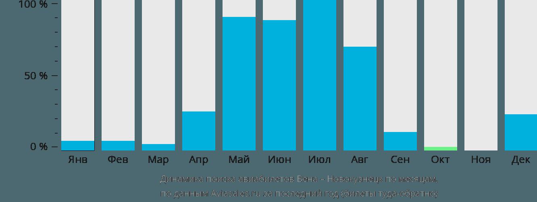 Динамика поиска авиабилетов из Вены в Новокузнецк по месяцам