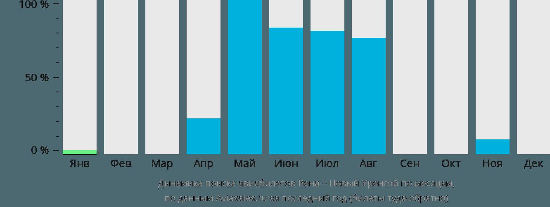 Динамика поиска авиабилетов из Вены в Новый Уренгой по месяцам