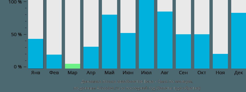 Динамика поиска авиабилетов из Вены в Омск по месяцам