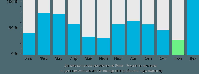 Динамика поиска авиабилетов из Вены в Россию по месяцам