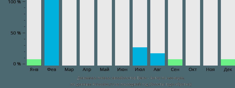 Динамика поиска авиабилетов из Вены в Актау по месяцам