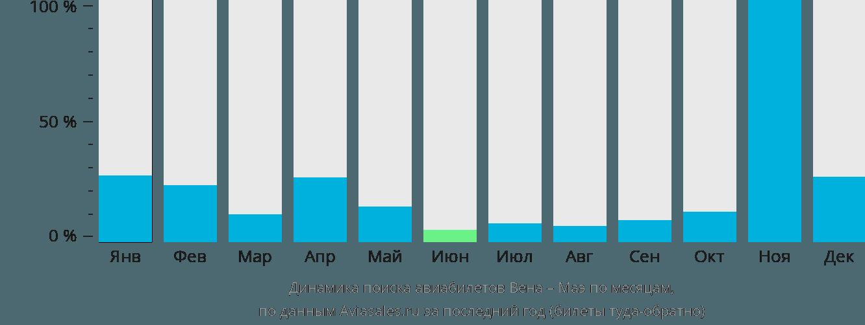 Динамика поиска авиабилетов из Вены на Маэ по месяцам