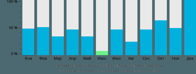 Динамика поиска авиабилетов из Вены в Шарм-эль-Шейх по месяцам