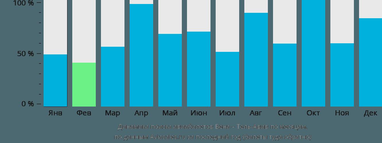 Динамика поиска авиабилетов из Вены в Тель-Авив по месяцам