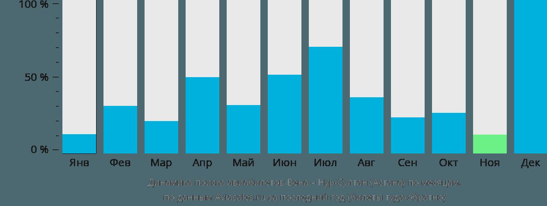 Динамика поиска авиабилетов из Вены в Астану по месяцам