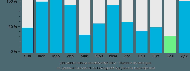 Динамика поиска авиабилетов из Вены в Украину по месяцам