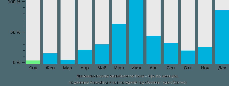 Динамика поиска авиабилетов из Вены в Уфу по месяцам