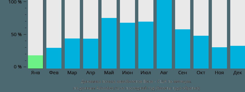 Динамика поиска авиабилетов из Вены в США по месяцам