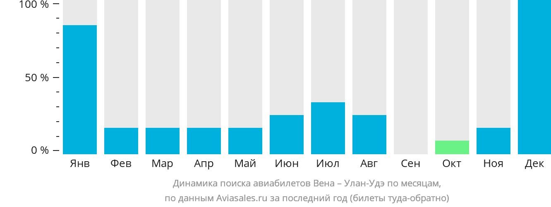 Динамика поиска авиабилетов из Вены в Улан-Удэ по месяцам