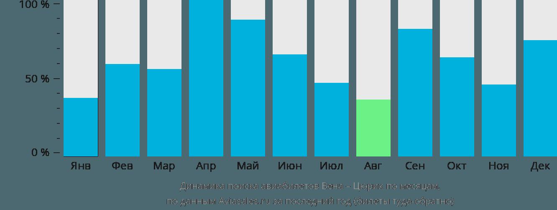 Динамика поиска авиабилетов из Вены в Цюрих по месяцам