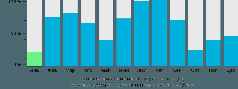 Динамика поиска авиабилетов из Дахлы по месяцам